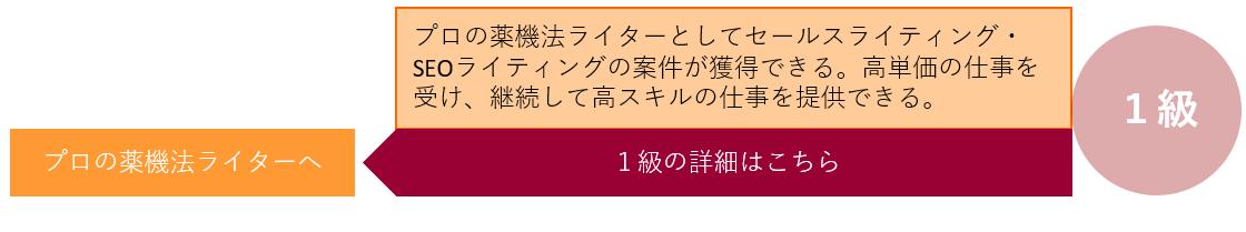 薬機法コピーライター養成講座 各級一覧